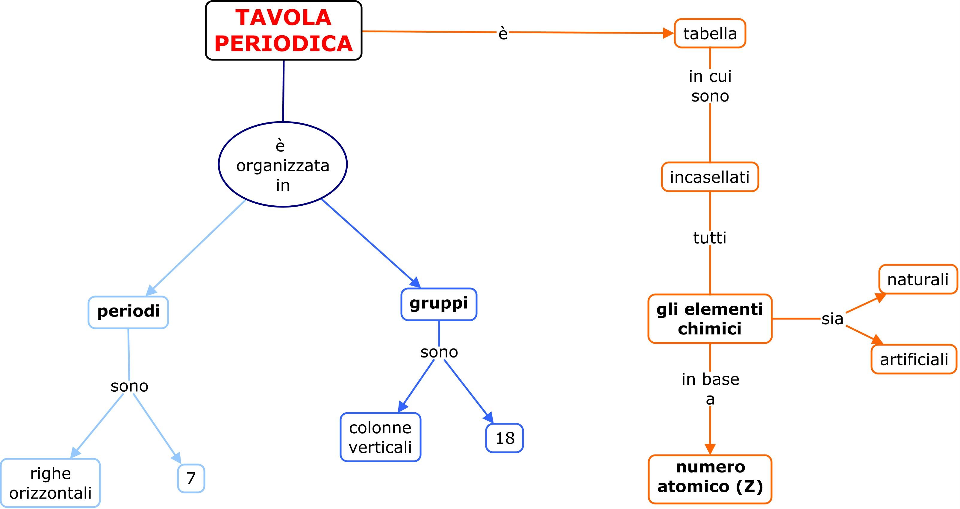 Tavola periodica blog di aiutoperstudiare - Tavola periodica gruppi e periodi ...